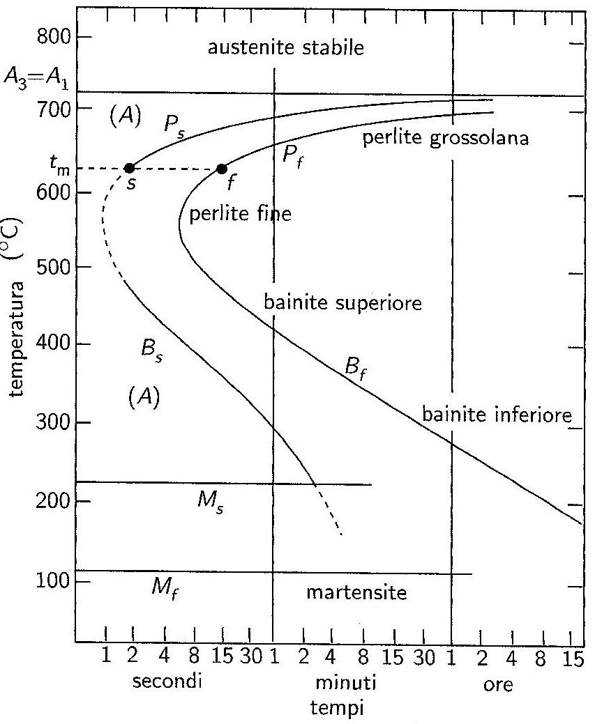 Classewiki tesina processi e sistemi for Bain s curve